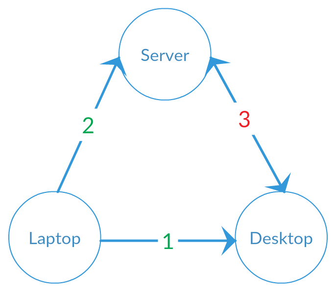 Graphic of conflicting changes, with a server, desktop, and laptop. The synchronization from the laptop to the desktop (1) is green, and from the laptop to the server (2) is also green, but between the desktop and the server (3) is red.